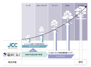 株式会社福井キャピタル&コンサルティングと 株式会社日本クラウドキャピタルとの包括的業務連携について