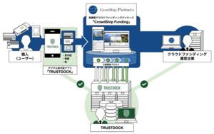 グローシップパートナーズ、投資型クラウドファンディングパッケージ「CrowdShip Funding」と、TRUSTDOCKのデジタル身分証アプリ連携によるeKYC機能の連携で基本合意