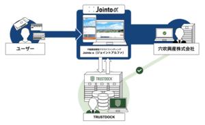 穴吹興産が展開する不動産投資型クラウドファンディング「Jointo α(ジョイントアルファ)」に、e-KYC本人確認API「TRUSTDOCK」を導入実施