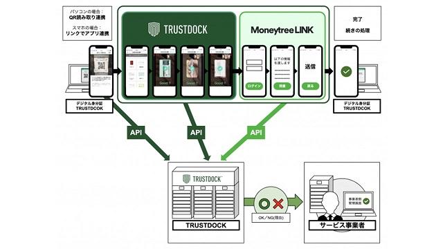 eKYC身分証アプリ「TRUSTDOCK」にて、マネーツリーの「Moneytree LINK」とAPI連携による、口座確認サービスの開発検討を開始。様々な事業者の口座確認業務の効率化を支援
