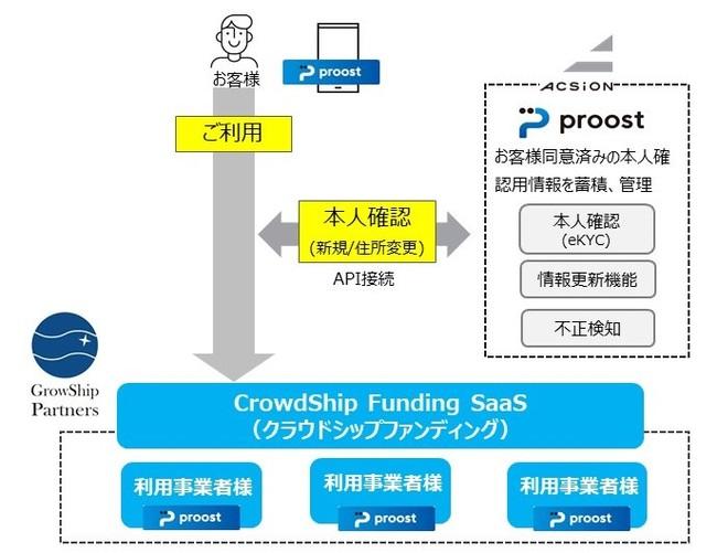 グローシップ・パートナーズがオンライン本人認証proost(プルースト)の導入に合意