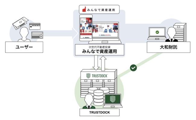 大和財託が展開する不動産投資型クラウドファンディング「みんなで資産運用」に、e-KYC本人確認API「TRUSTDOCK」を導入実施