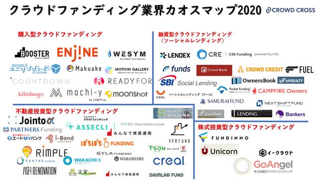 『クラウドファンディングカオスマップ 2020年版』を公開します。4ジャンル53サービスをご紹介します