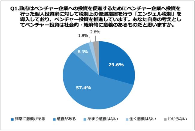 【ベンチャー投資に関する意識調査】を実施 個人投資家の約6割が「コロナ禍でベンチャー投資への意欲が高まった」