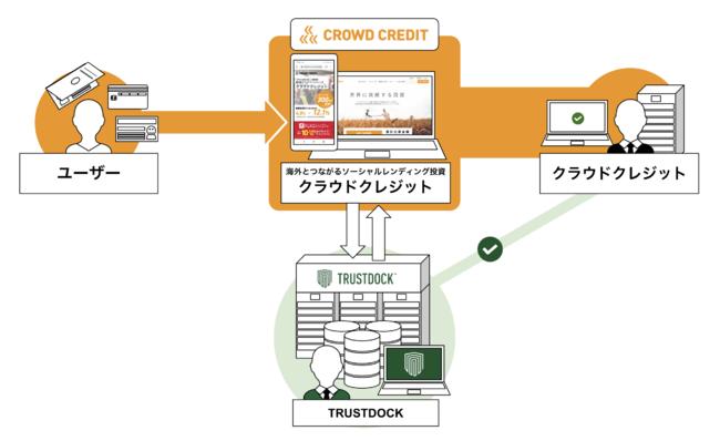 世界に貢献する投資「CROWD CREDIT(クラウドクレジット)」、e-KYC本人確認API「TRUSTDOCK」を貸付型クラウドファンディングで初の導入実施