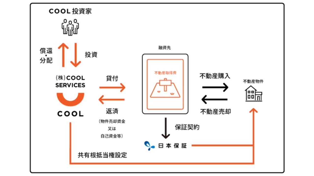 ソーシャルレンディング ・サービス『COOL』と日本保証事業提携後初となるファンドの募集を開始