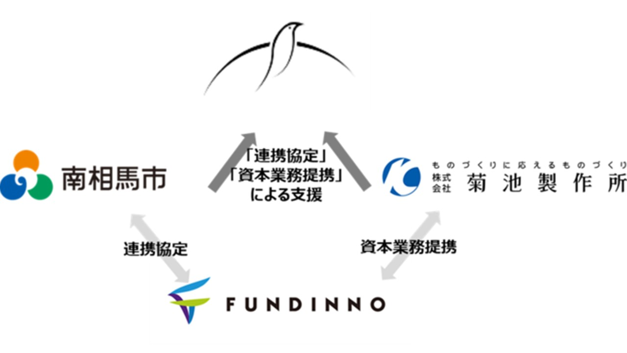 株式投資型クラウドファンディング「FUNDINNO」南相馬市との連携協定および菊池製作所との資本業務提携による一号案件