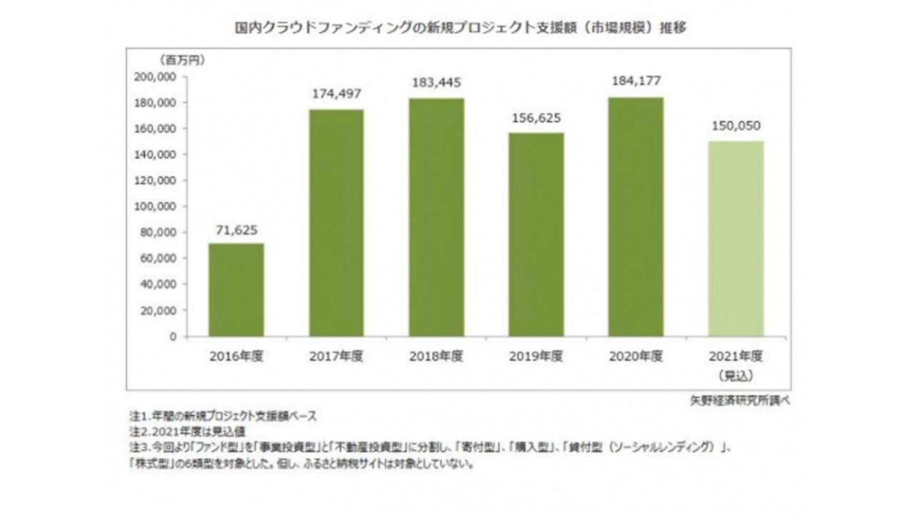 【矢野経済研究所プレスリリース】国内クラウドファンディング市場の調査を実施(2021年)~2020年度の国内市場規模は、新規プロジェクト支援額ベースで前年度比17.6%増の1,841億円~