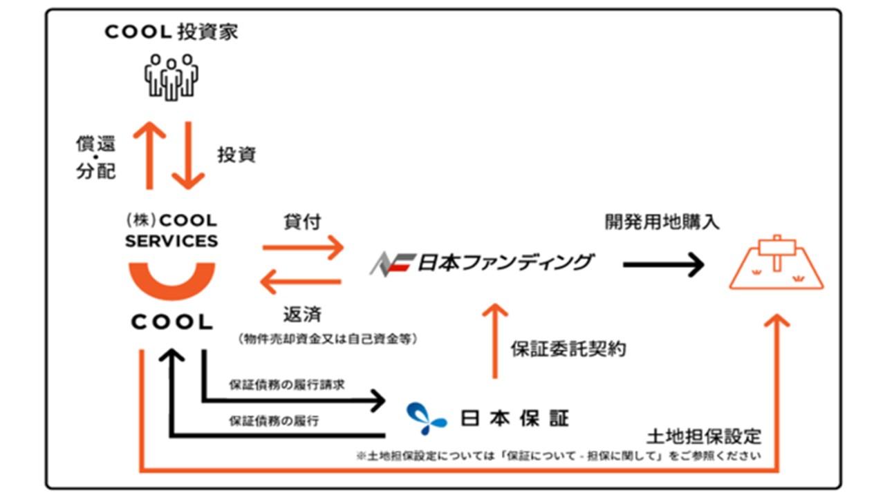 ZUUグループのソーシャルレンディング ・サービス『COOL』、「ROBOT HOUSE」ファンド#1【日本保証 保証付】の募集を開始