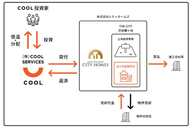 ZUUグループのソーシャルレンディング ・サービス『COOL』、不動産事業ファンド「THE CITY 渋谷幡ヶ谷」の公開を開始